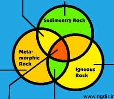 231 Best Rock Cycle & Water Cycle (Matter) images in 2012