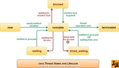 understanding thread cycle thread states in java - 28 images - sree s the lifecycle of a thread in java, 17 best ideas about questions with answers on, understanding thread cycle thread states in java, java tutorials gopaldas org, java multi threading and Sequence Diagram, While Loop, Java Tutorial, Multi Threading, Computer Projects, Interview Questions And Answers, New Things To Learn, Program Management, Programming