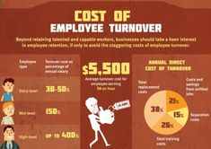 Gain a deeper understanding of how employee turnover works. Our article examines reasons for undesirable departures and how to estimate your cost-to-hire. Employee Morale, Good Employee, Social Media Influencer, Influencer Marketing, Employee Turnover, Best Workplace, Employee Retention, Social Media Company, Changing Jobs