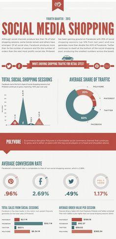 Social Media Shopping: Rise of Polyvore