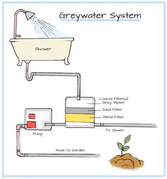 Gray Water System For An Acre Garden Long Has
