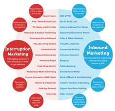 Inbound vs. Outbound Marketing | #infographic #inbound #marketing