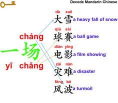 Decode Mandarin Chinese/Learn Better/一场风波?一场秀?How to use 场?