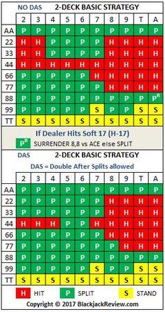 Multiple Deck Blackjack Basic Strategy - The Encyclopedia of Blackjack Parlor Games, Double Deck, Pairs