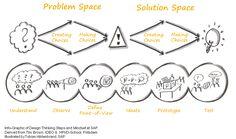 Design thinking — McCourt Policy Innovation Lab Design Thinking Workshop, Design Thinking Process, Design Process, Design Strategy, Tool Design, Design Model, Design Design, Creative Design, Innovation Strategy