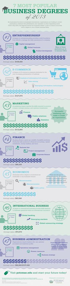 7 Most popular business degrees of 2013 #infografia #infographic #education