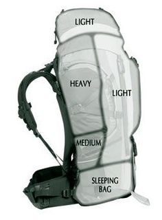 How to pack your rucksack. Wild camping tips and tricks. - Kasey Woodard Middendorf - How to pack your rucksack. Wild camping tips and tricks. How to pack your rucksack. Wild camping tips and tricks. Camping And Hiking, Camping List, Backpacking Europe, Hiking Tips, Camping Survival, Hiking Gear, Hiking Backpack, Survival Skills, Camping Hacks