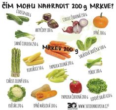 30ti denní výzva - Vychytávky Victoria Secret, Green Beans, Health Fitness, Low Carb, Vegetables, Therapy, Red Peppers, Vegetable Recipes, Victoria Secrets