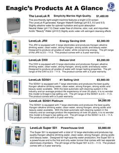 Kangen Water Machines...we have the LEAST expensive equipment in ionization for the home and the most expensive that is used for commercial settings.  Financing as low as zero down and $20 per month.   We even have a way for you to EARN a machine!!  Ask us how!
