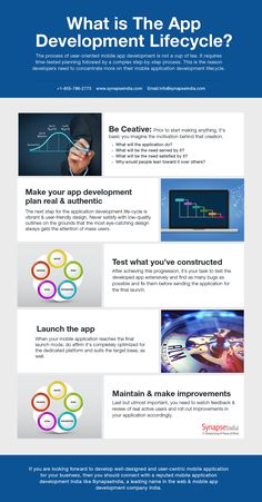 What is The #AppDevelopment #Lifecycle. #SynapseIndia