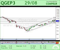 QGEP PART - QGEP3 - 29/08/2012 #QGEP3 #analises #bovespa