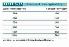 Table 5-22: Table of Equivalent Light Outputs Between Compact Fluorescent Bulbs and Standard Incandescent light bulbs (C) J Wiley, S Bliss