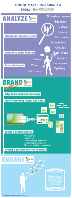 Online Marketing Strategy infographic http://www.pinterest.com/loridschlitz/online-marketing-101/
