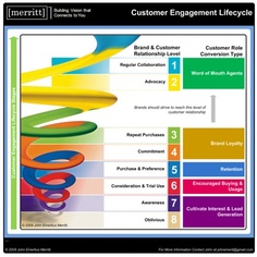 The customer engagement lifecycle: Is this the map to customer understanding?