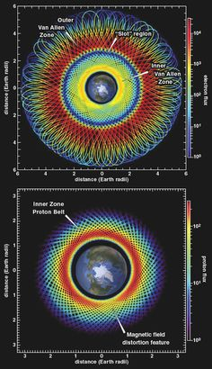 """the Van Allen Belt - similarity to a spirograph pattern """"It is challenging to describe measurements of the Van Allen belts in a graphically accessible way, so we are continually experimenting with new data visualizations (see the image to the right). Van Allen Radiation Belt, Science And Nature, Earth Science, Natural Philosophy, Gravitational Waves, Classical Antiquity, Spirograph, Magnetic Field, Quantum Physics"""