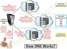 how-dns-works-wm.png (1054×780)