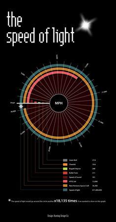 Speed of Light Infographic