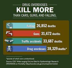 """Drug Overdoses Kill more than cars, guns, and falling.  Falling:  26,852 deaths; Guns:  31,672 deaths; Traffi..."