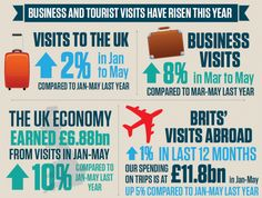 UK tourism delivering the Games' economic legacy  Both visitors to the UK and Britons travelling abroad are spending more on their travels in 2013 than during the same period last year. Overseas residents' visits to the UK resulted in £6.88bn being earned for the country from January to May - a 10 per cent rise on the same period in 2012.
