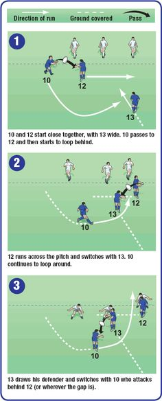 Use this rugby coaching drill to practise a backs move for your next match. Often the best player in the side is the number yet they rarely get a chance to run from a move. This move provides that opportunity. Soccer Stars, Soccer Boys, Rugby Time, Rugby Drills, Rugby Poster, Rugby Coaching, Rugby Training, Rugby Sport, Soccer Workouts