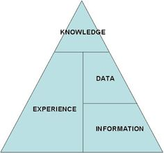 Cheesy pyramid diagram for experimental museum PPT