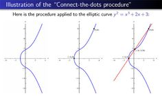 Given two rational points on the graph of an elliptic curve (in this case, the curve corresponding to the polynomial equation y2 = x3 + 2x + 3), the line through those two points will usually intersect the curve at one more point, which is guaranteed to again be a rational point. This process, along with a couple of similar connect-the-dots procedures, creates the means to generate all of an elliptic curve's rational points starting from a finite handful.