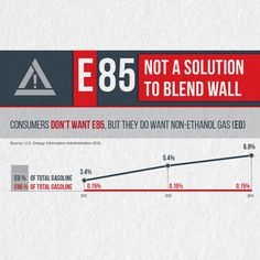 Consumers don't want E85, but they do want non-ethanol gas (E0).