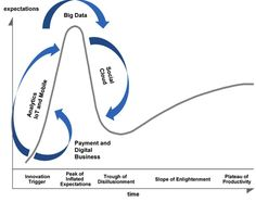"It's Gartner Hype Cycle time again. And this year, big data is among a handful of technologies pushed downhill to the trough of disillusionment. On the one hand, big G is correct. On The Other Hand, none of this should be a surprise: We've been telling you this for ages...The hype and interest in information and data is shifting from supporting and managing ""big data"" to actually using information and data to make business decisions."