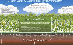 This site has everything you need to incorporate agricultural science into your curriculum