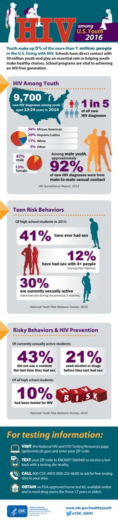 The new #YRBS results are out! Check out this infographic on #HIV among youth.