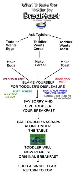 honest toddler: What To Make Your Toddler For Breakfast