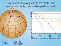 Estacion Sismica Graba 10 Terremoto