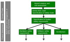 Build ISO 26262 compliant embedded systems: Consulting for FMEA, hazard analysis, risk assessment and ASIL safety level. ISO 26262 Tool Qualifications and implementation services. Details http://ow.ly/YqlEK