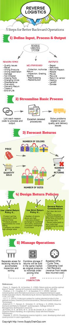 [INFOGRAPHIC] Reverse Logistics: Managing the Business Circle of Life