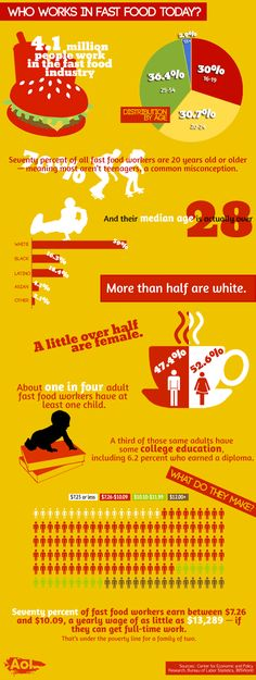 Infographics - Surprising Stats About Fast Food Workers
