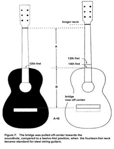 fretwire chart soitinrakennus pinterest chart guitars and guitar pickups. Black Bedroom Furniture Sets. Home Design Ideas