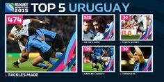#VamosTeros @RugbyUruguay #URU scored their first #RWC try in 12 years & averaged 230 metres per match at #RWC2015