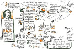 Sketchnoting IxDA 2012 | Cooper Journal