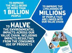 Unilever Sustainable Living Plan | A PowerPoint presentation PPT GenevaKOFevent121013.pptx  | SlideOnline.com