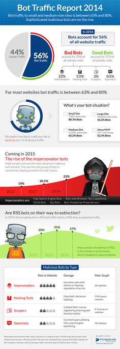 Website Bot Traffic Report 2014 [Infographic] - Bot Traffic on the rise including new impersonator bots. #websecurity #webdev