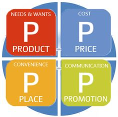 4P -> 4C marketing