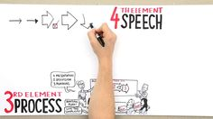 Learning Graphic Facilitation - 7 Elements by Bigger Picture