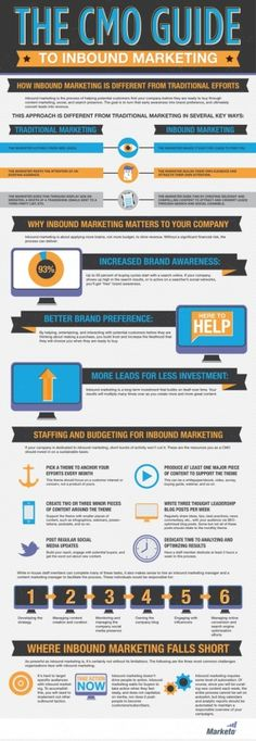 Inbound marketing works best when there is a strategy in place for execution. Marketo put out this great infographic piece discussing the strategy process to create a strong inbound marketing process. Inbound Marketing, Marketing Logo, Plan Marketing, Marketing Process, Marketing Quotes, Mobile Marketing, Marketing Digital, Business Marketing, Internet Marketing