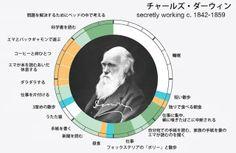 How-Artists-Work-10-Charles-Darwin.jpg