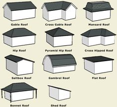 Roof Types - A simple illustration of terms.