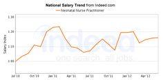 Great resource!!  Average Neonatal Nurse Practitioner salaries for job postings nationwide are 30% higher than average salaries for all job postings nationwide.