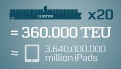 How Many iPads Fit in a new Maersk Triple-E Container Ship?