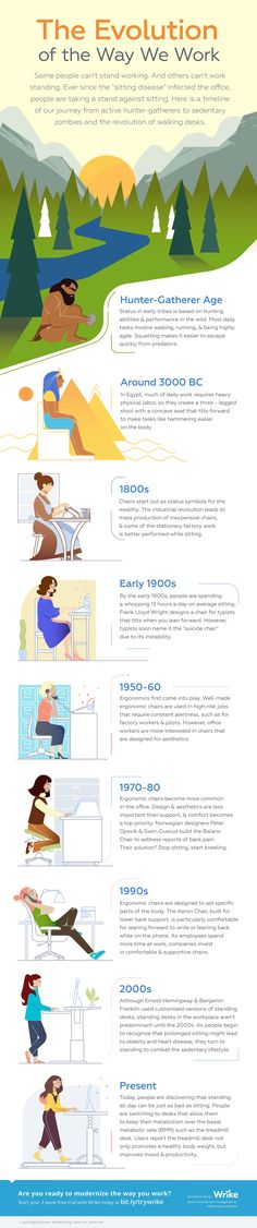 The Evolution Of The Desk Employee #Infographic #Business #History
