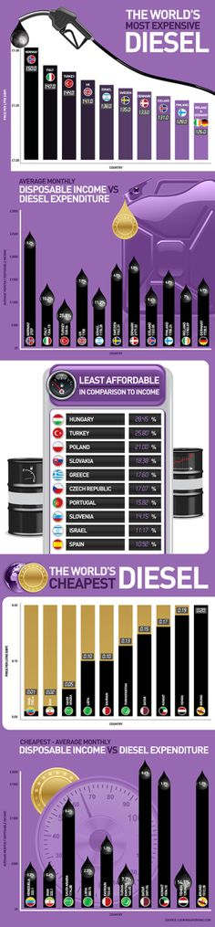 The World's Most Expensive Diesel [INFOGRAPHIC] #diesel#expensive
