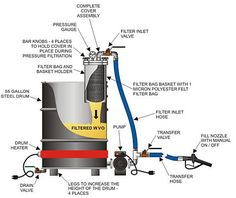 Basic bio diesel making kit using residential hot water heater basic bio diesel making kit using residential hot water heater photo courtesy of utah bio diesel supply things to make pinterest diesel solutioingenieria Images